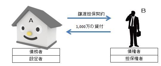 譲渡担保に関する譲渡所得税と不動産取得税等の課税関係